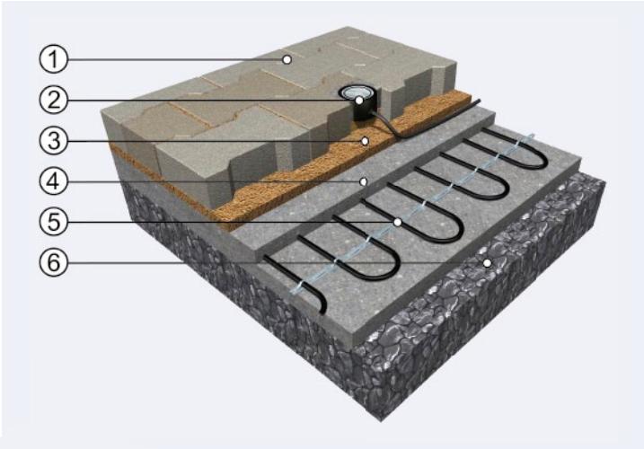 Presek postavljanja grejnih kablova blokovi
