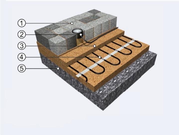 Presek postavljanja grejnih kablova kocke