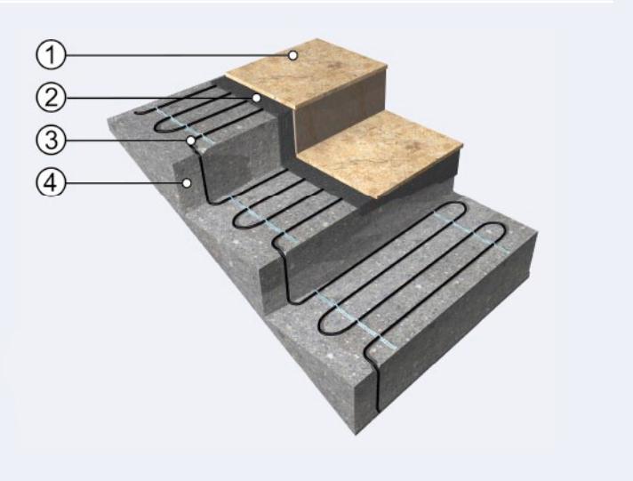 Presek postavljanja grejnih kablova stepenice