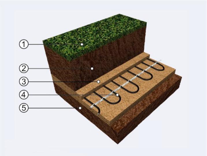 Presek postavljanja grejnih kablova trava
